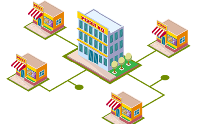 Multiple Sites – Easy